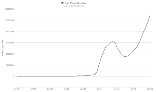200 day moving average bitcoin market capitalization