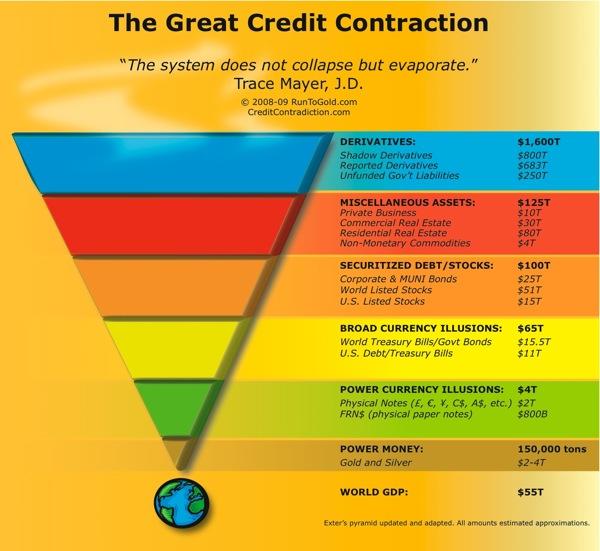 great credit contraction liquidity pyramid