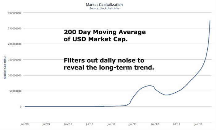 200 day moving average bitcoin