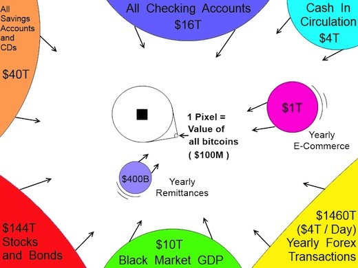 Minimum bitcoin trade size