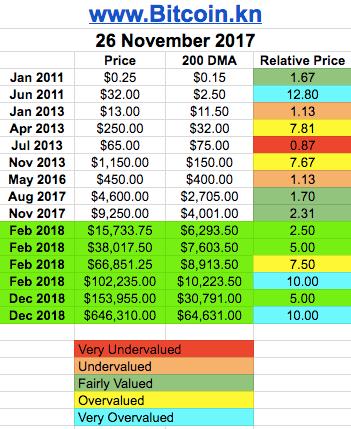 bitcoin price pro-forma