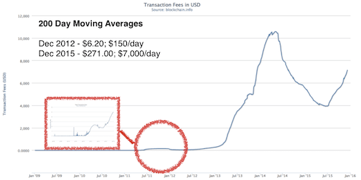 bitcoin transaction fees 2015